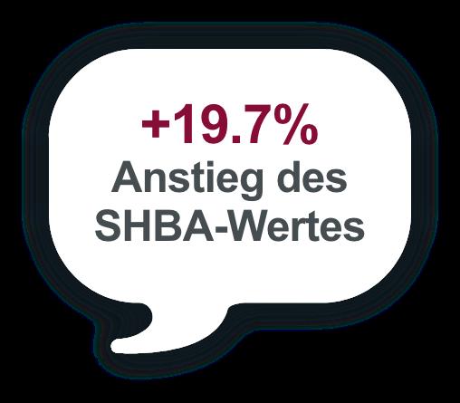 +19.7% Anstieg des SHBA-Wertes