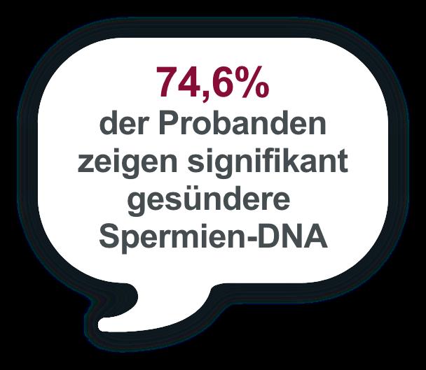 74,6% der Probanden zeigen signifikant gesündere Spermien-DNA